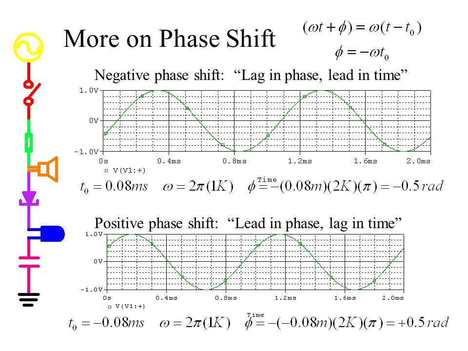More on Phase Shift Negative phase shift: Lag in phase, lead in time
