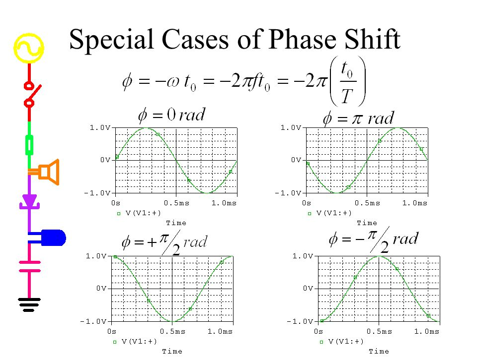 Special Cases of Phase Shift
