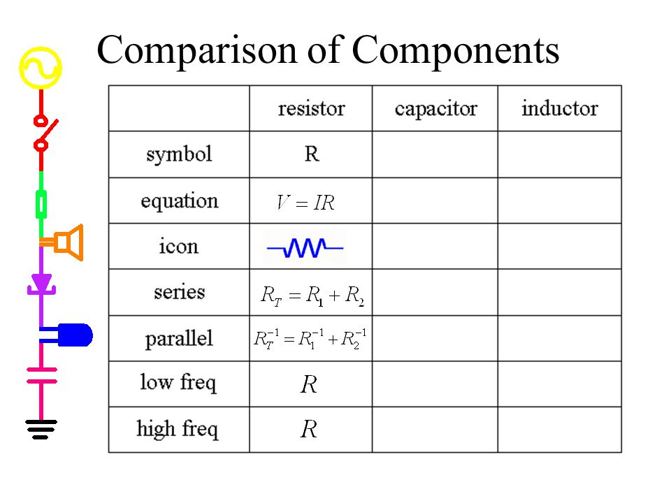 Comparison of Components