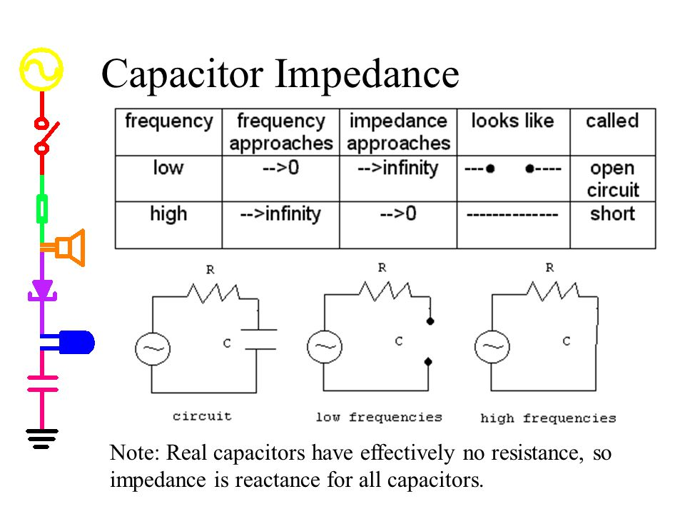 Capacitor Impedance Capacitor Impedance. -- capacitors have an impedance (holds back flow of electrons) which depends upon frequency.