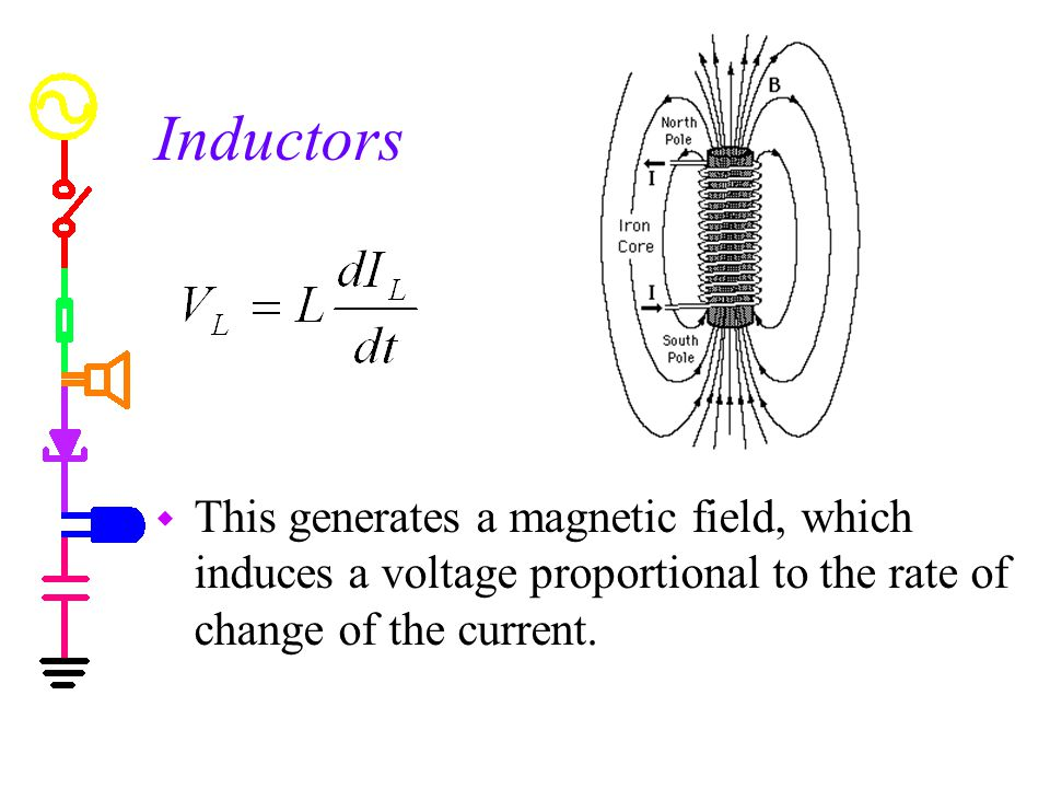 Inductors This generates a magnetic field, which induces a voltage proportional to the rate of change of the current.