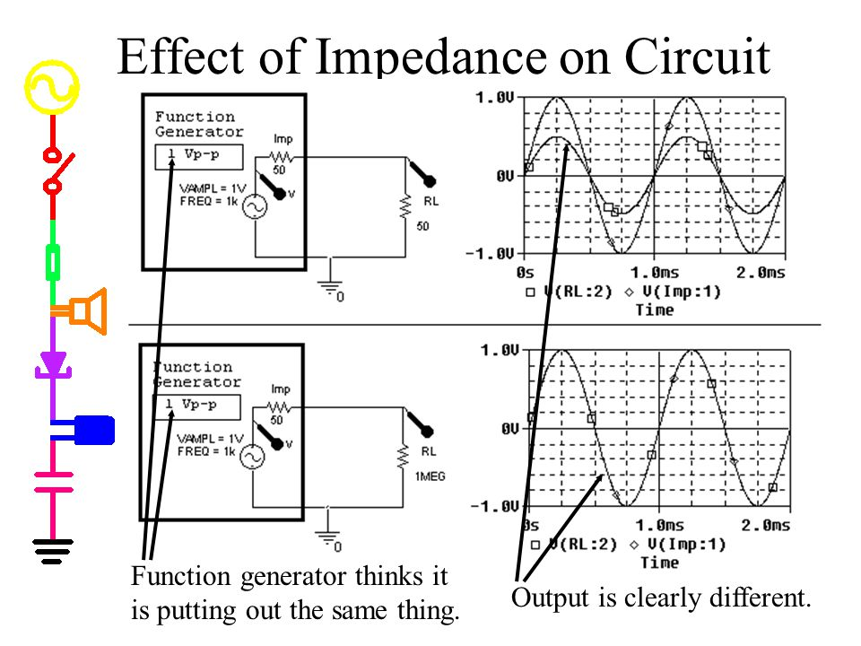 Effect of Impedance on Circuit