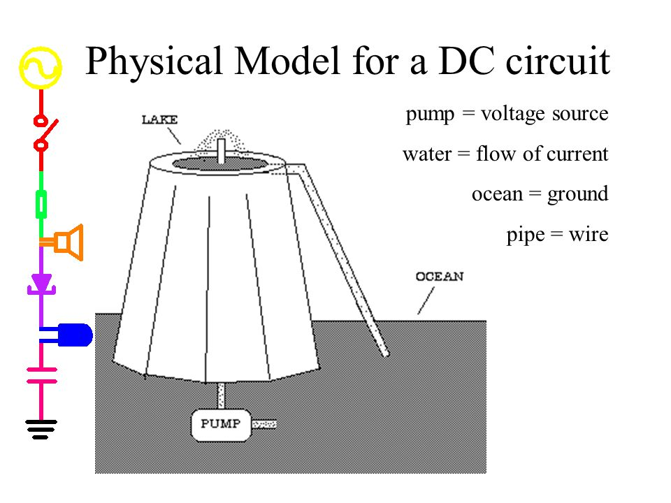 Physical Model for a DC circuit