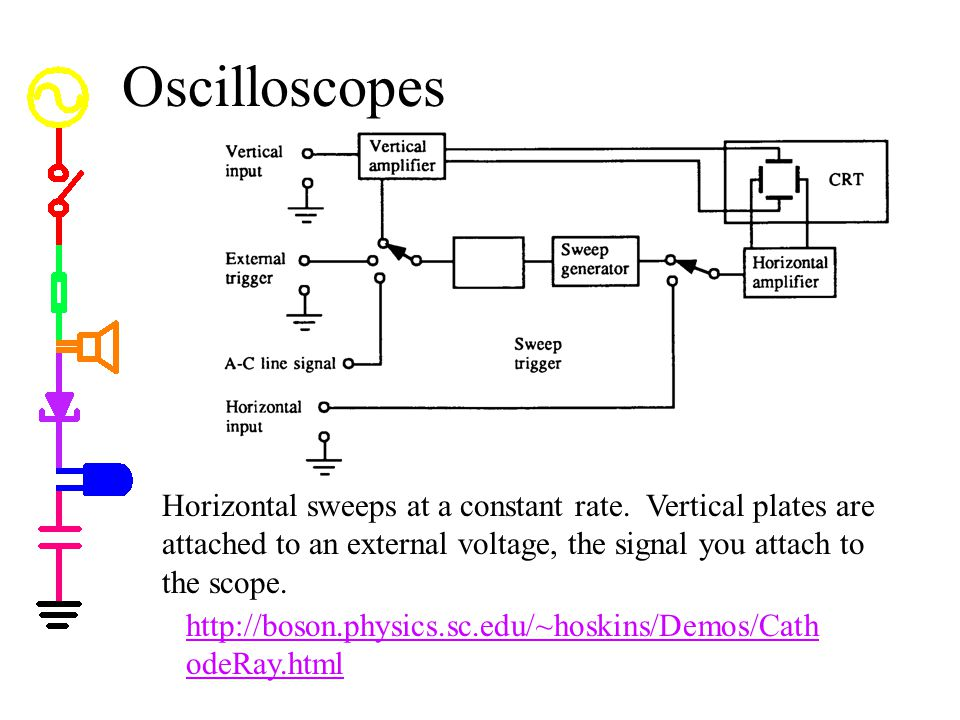 Oscilloscopes Oscilloscopes. -- oscilloscopes are similar, except only one dimension (x) sweeps.