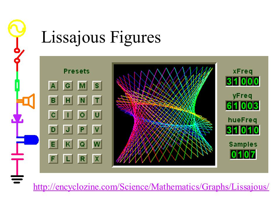 Lissajous Figures Lissajous Figures. * Lissajous figures let you compare two signals. * Lissajous figures let you create neat patterns.