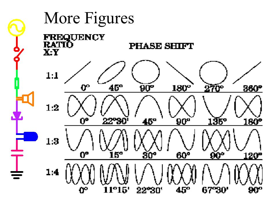 More Figures More figures * shape depends upon phase shift