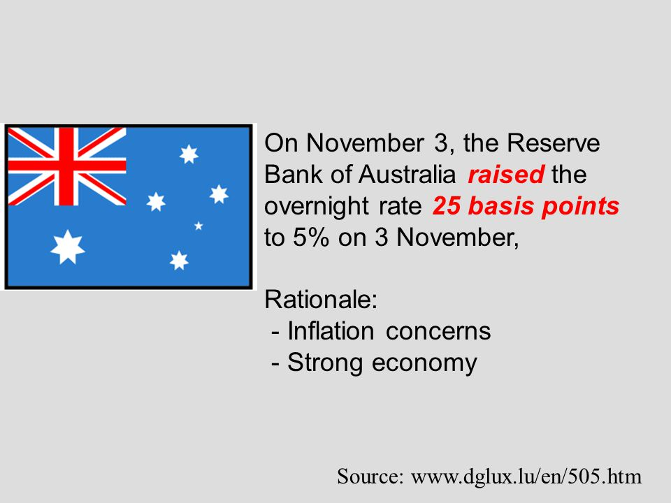 On November 3, the Reserve Bank of Australia raised the overnight rate 25 basis points to 5% on 3 November,
