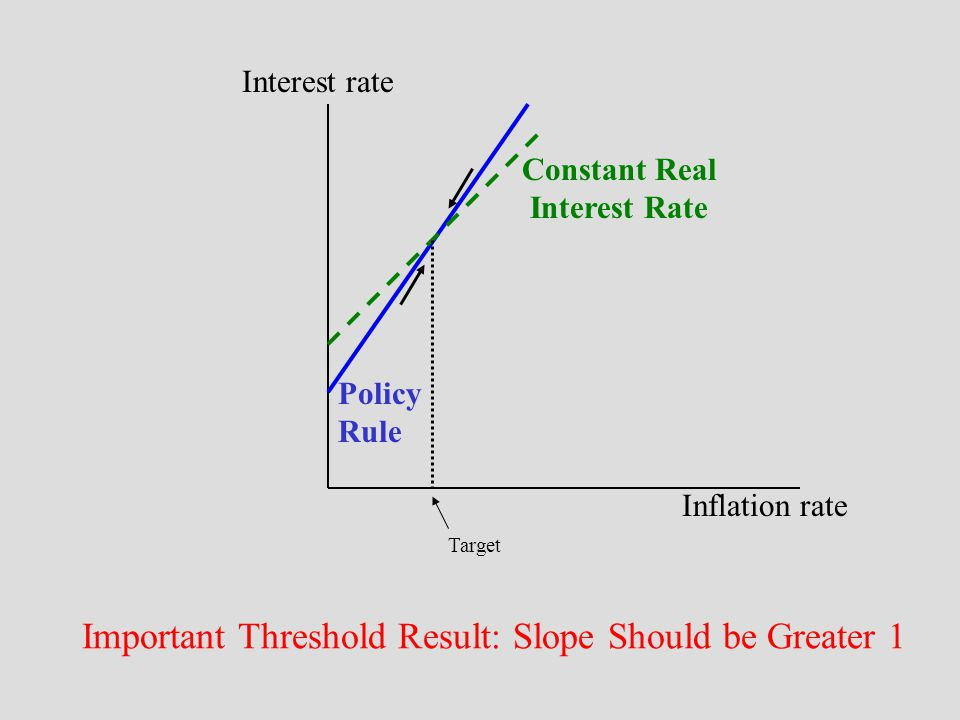 Important Threshold Result: Slope Should be Greater 1