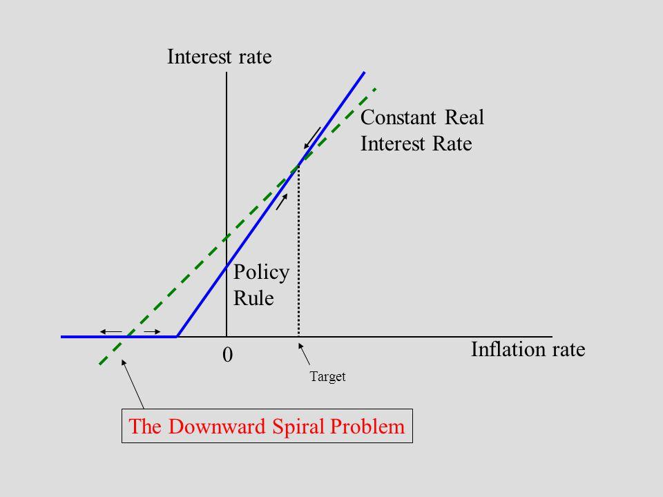 The Downward Spiral Problem