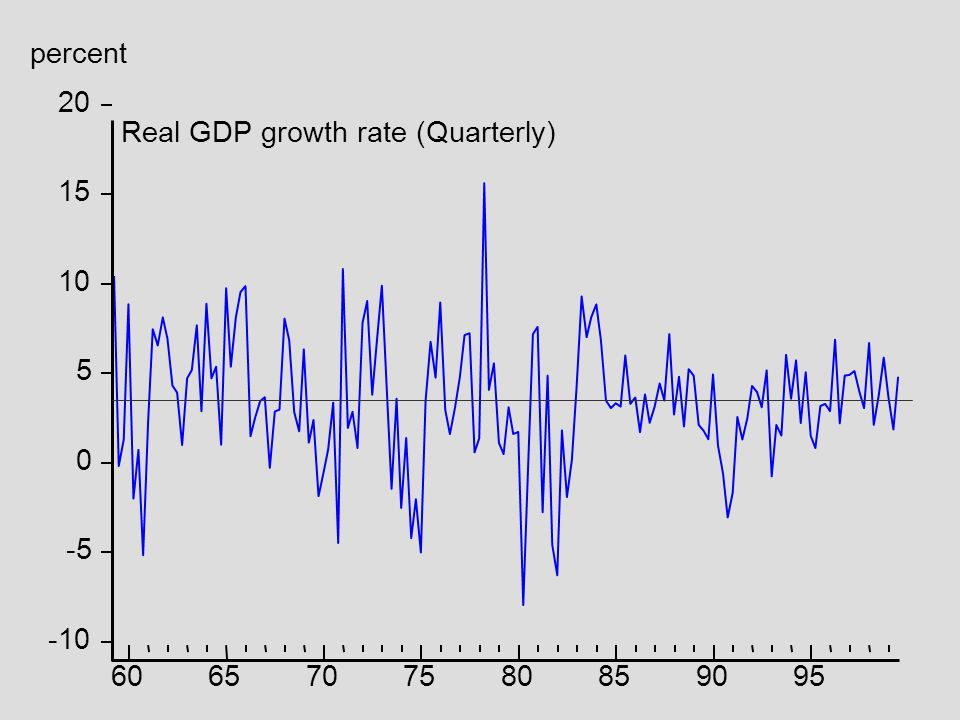 percent 20 Real GDP growth rate (Quarterly) 15 10 5 -5 -10 60 65 70 75 80 85 90 95