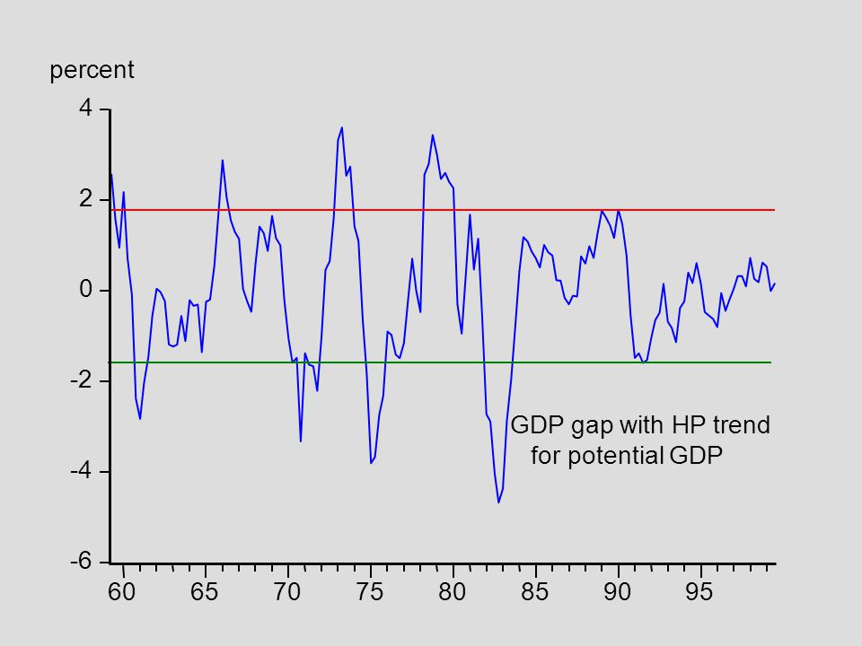 percent 4 2 -2 GDP gap with HP trend for potential GDP -4 -6 60 65 70 75 80 85 90 95