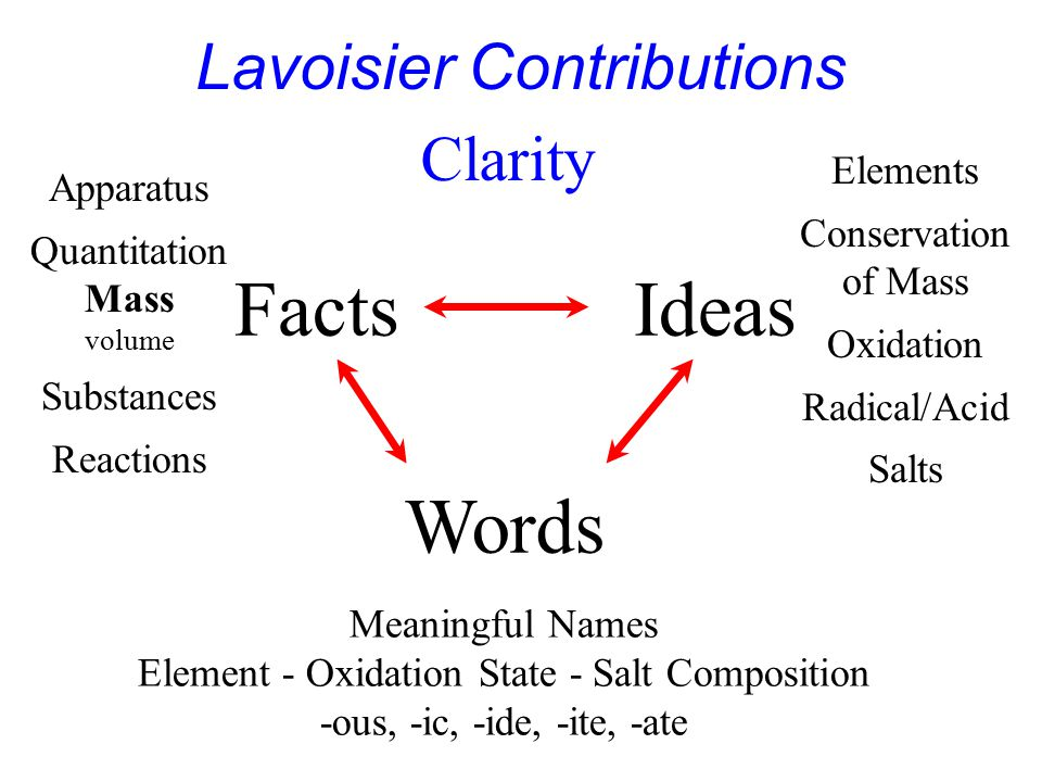 Lavoisier Contributions