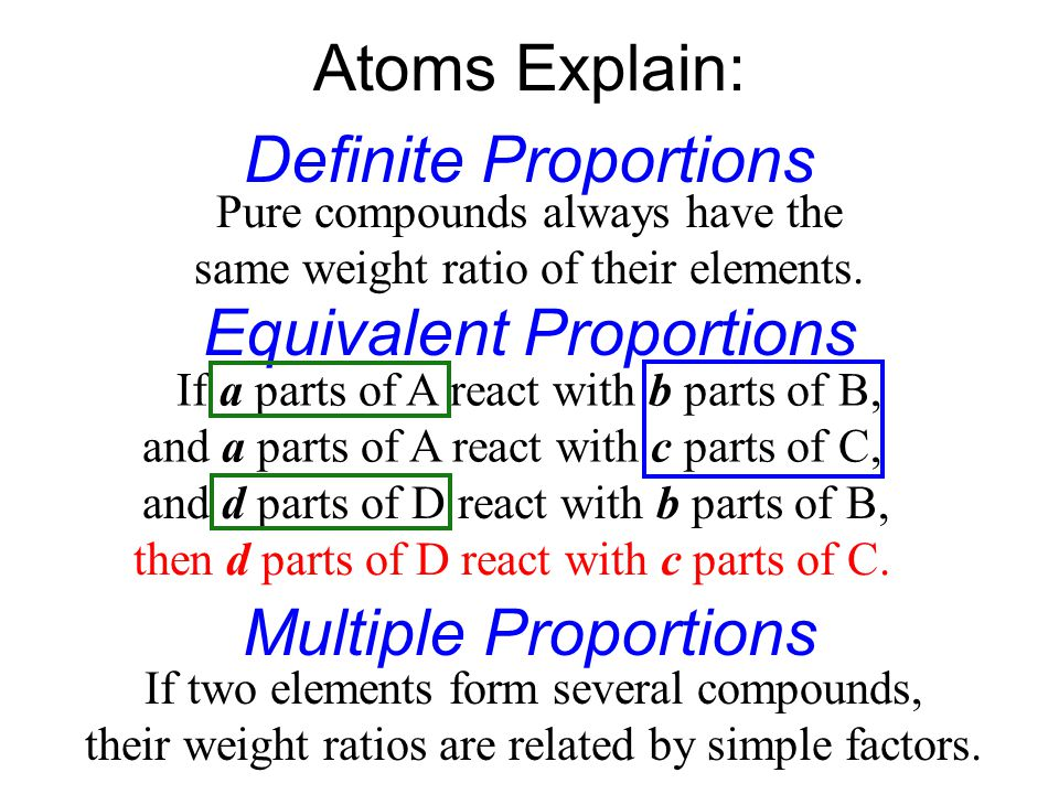 Atoms Explain: Definite Proportions Equivalent Proportions Multiple Proportions