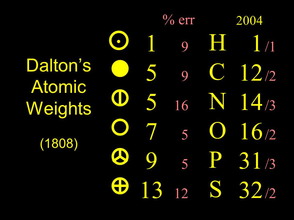 Dalton's Atomic Weights (1808) Weights