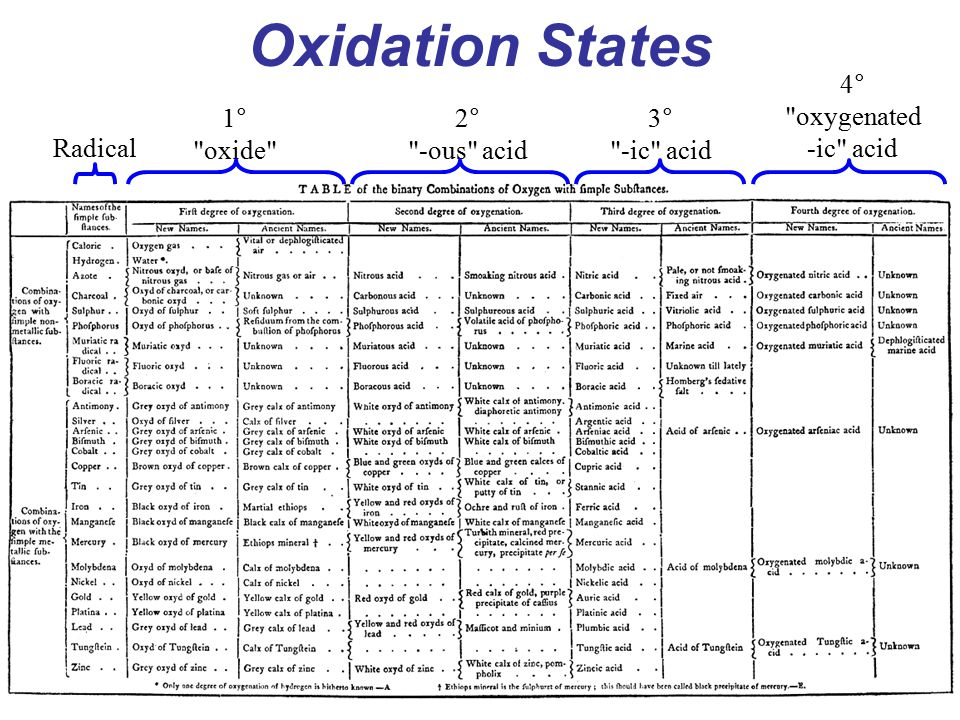 Oxidation States 4° oxygenated -ic acid 1° oxide 2° -ous acid 3°
