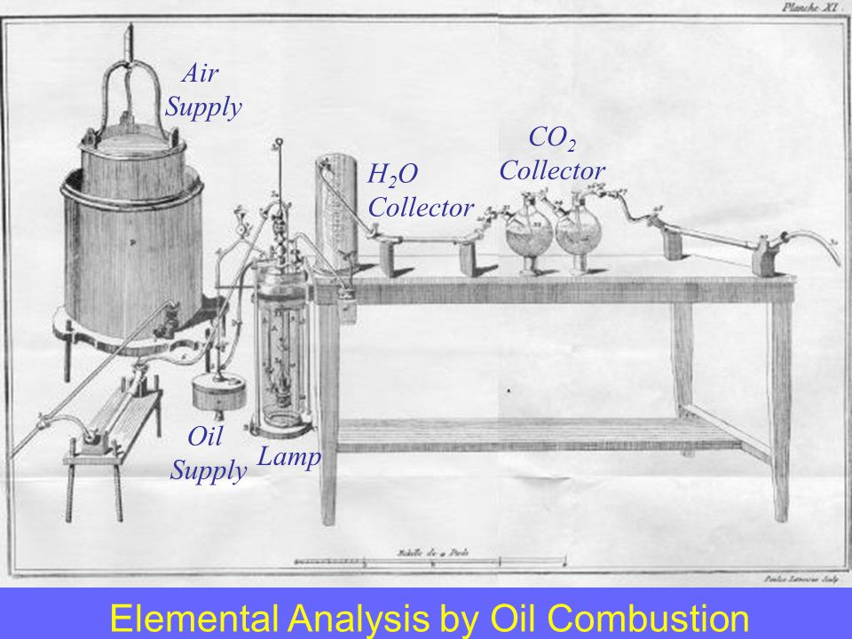 Elemental Analysis by Oil Combustion