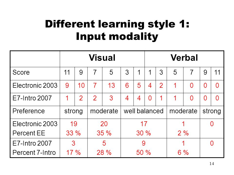 Different learning style 1: Input modality
