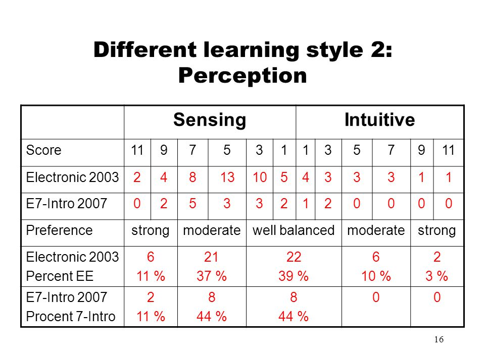 Different learning style 2: Perception