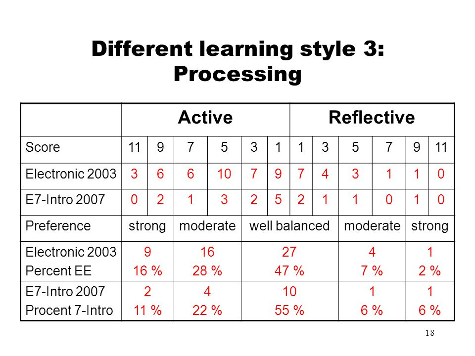 Different learning style 3: Processing
