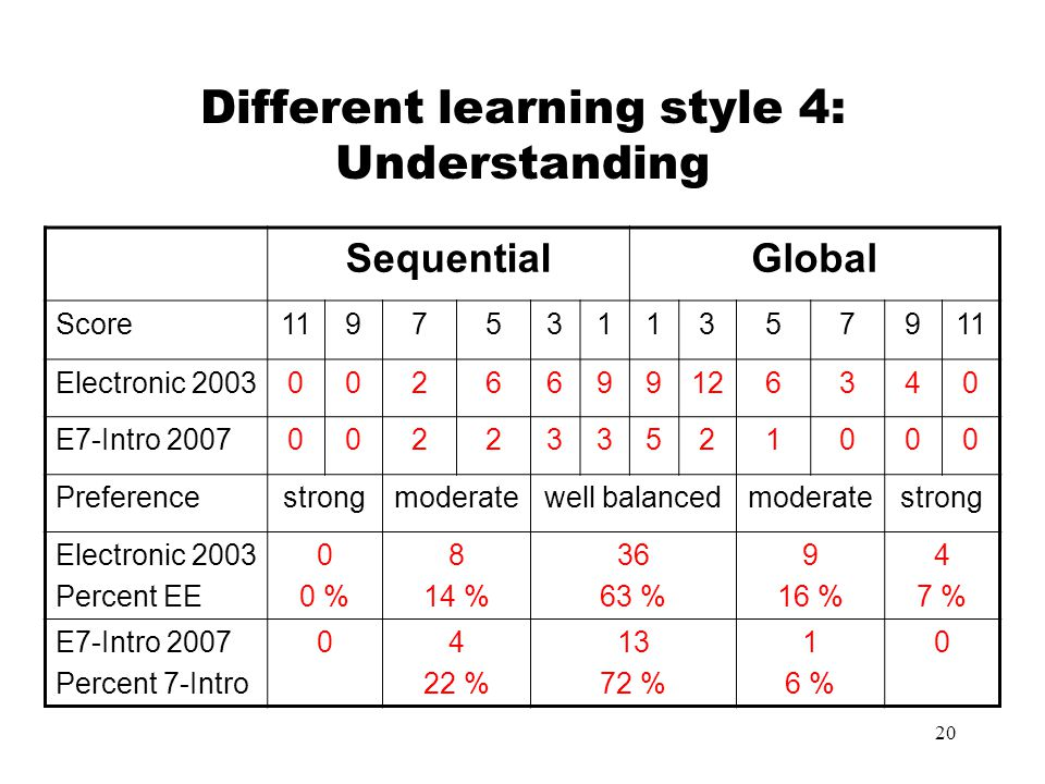 Different learning style 4: Understanding