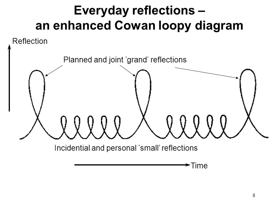 Everyday reflections – an enhanced Cowan loopy diagram