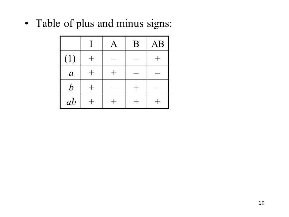 Table of plus and minus signs: