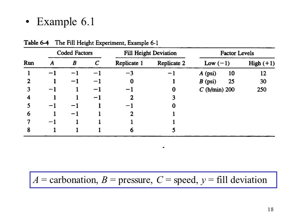 Example 6.1 A = carbonation, B = pressure, C = speed, y = fill deviation