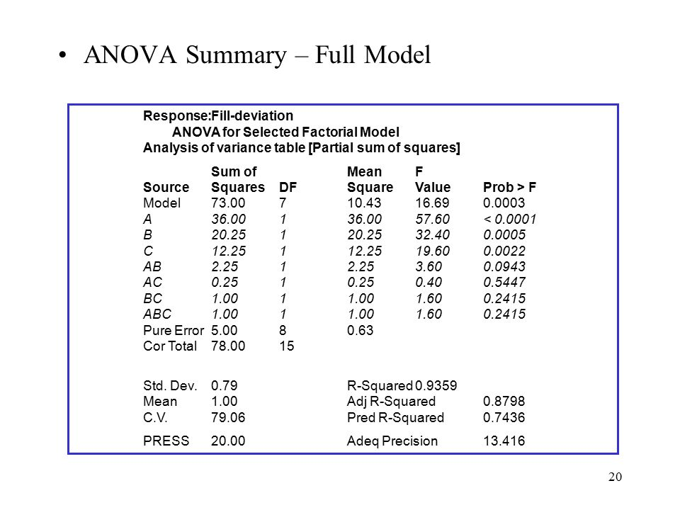 ANOVA Summary – Full Model