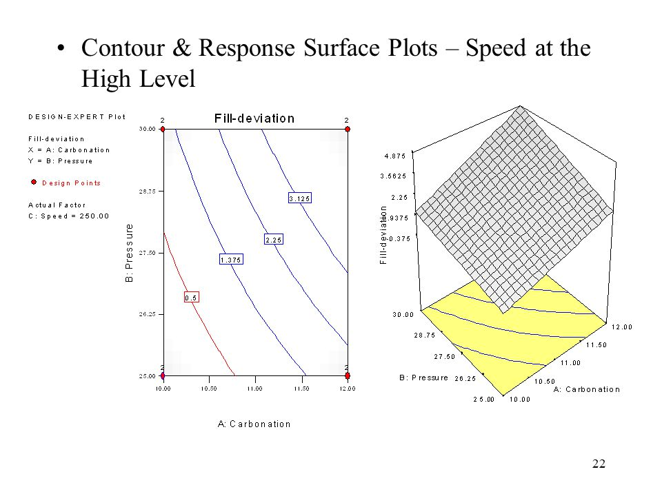 Contour & Response Surface Plots – Speed at the High Level