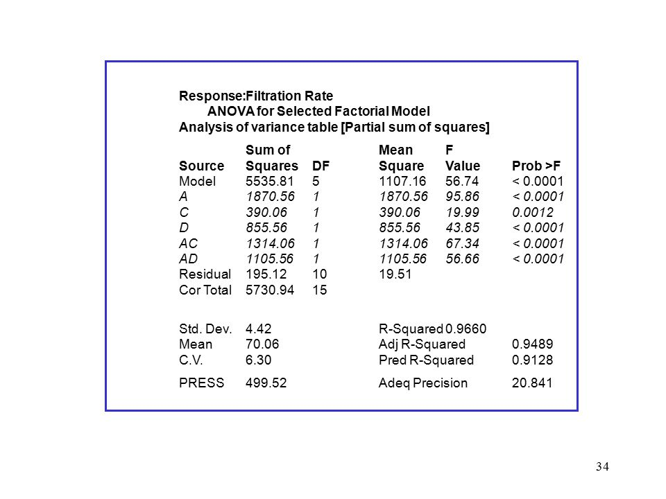 Response:. Filtration Rate. ANOVA for Selected Factorial Model