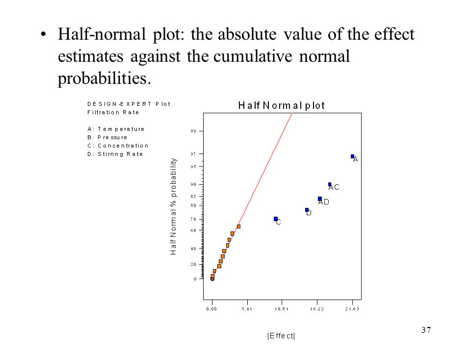 Half-normal plot: the absolute value of the effect estimates against the cumulative normal probabilities.