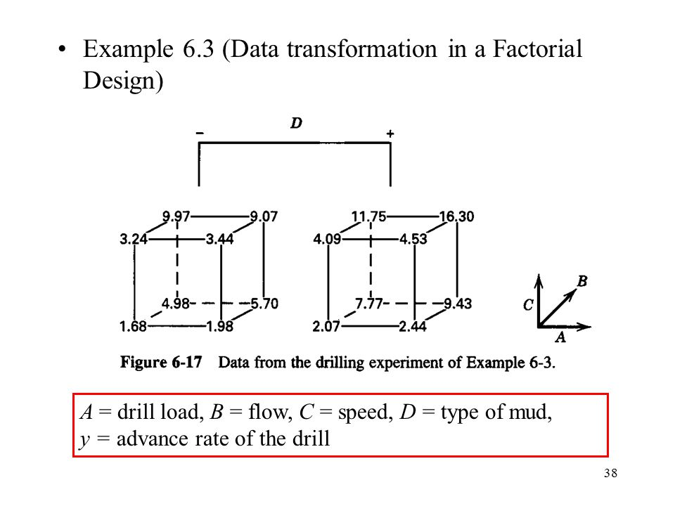 Example 6.3 (Data transformation in a Factorial Design)