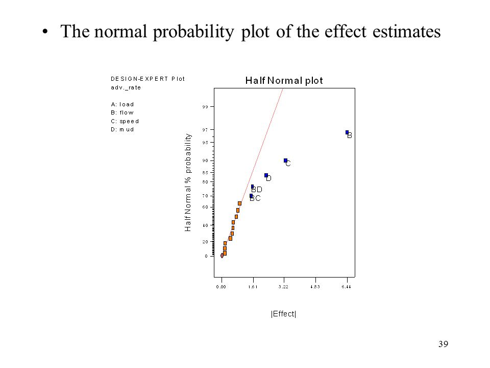 The normal probability plot of the effect estimates