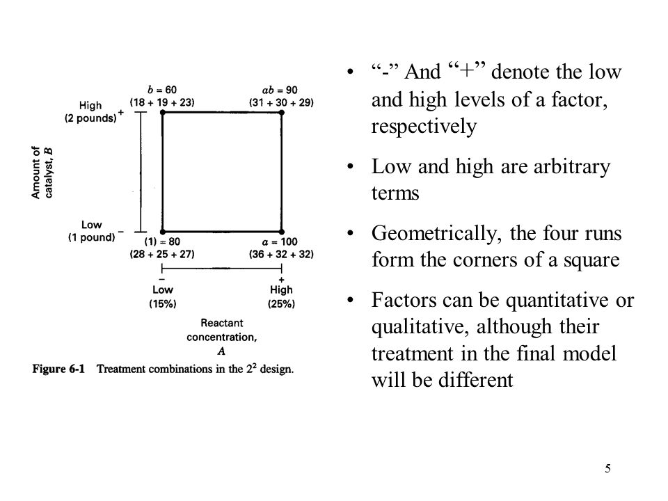 - And + denote the low and high levels of a factor, respectively