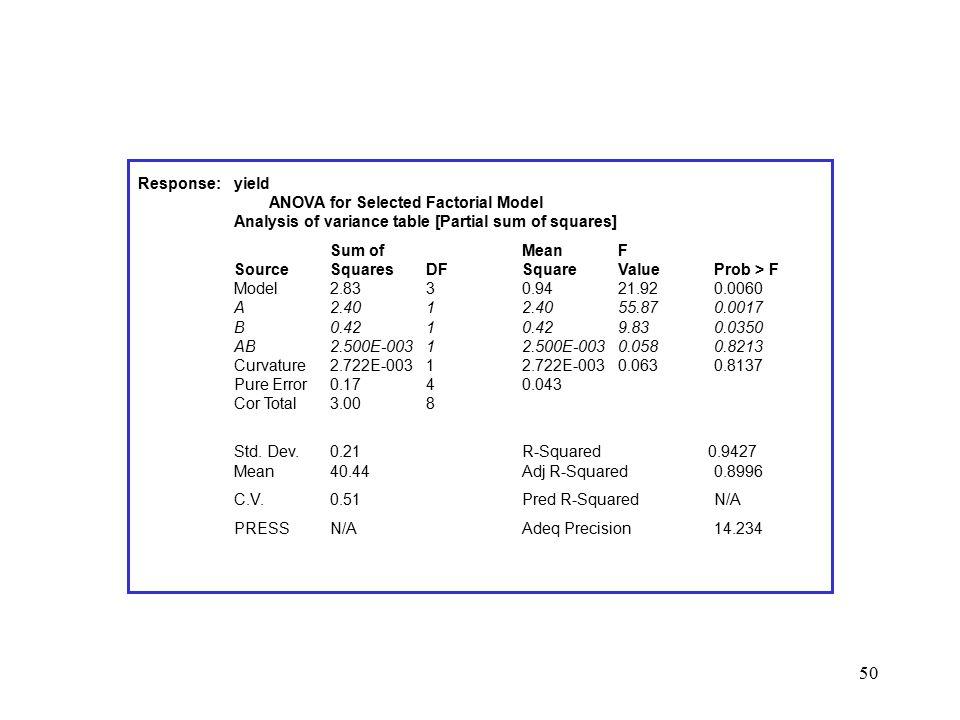 Response:. yield. ANOVA for Selected Factorial Model