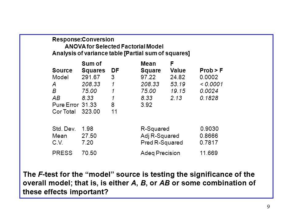 Response:. Conversion. ANOVA for Selected Factorial Model