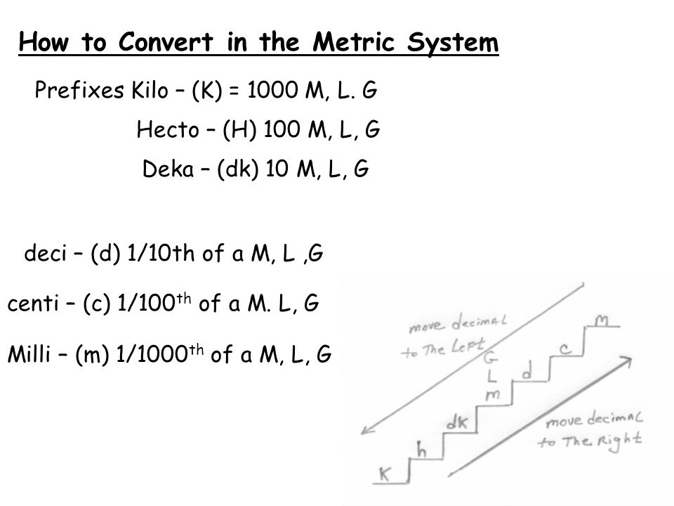 How to Convert in the Metric System