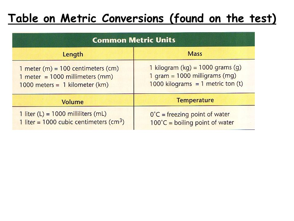 Table on Metric Conversions (found on the test)