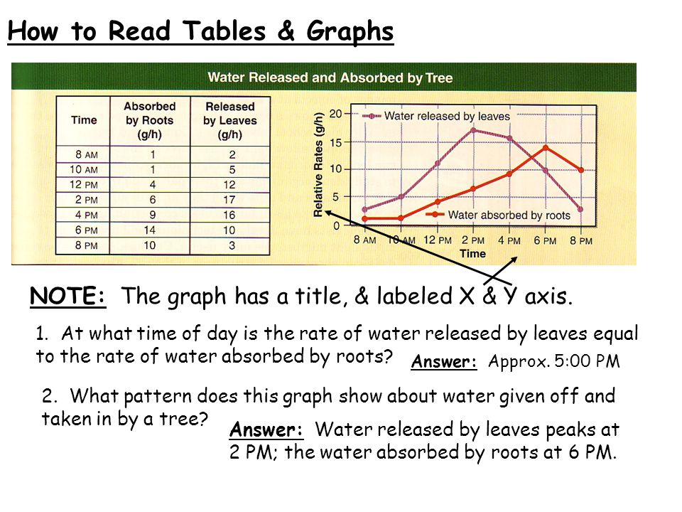 How to Read Tables & Graphs