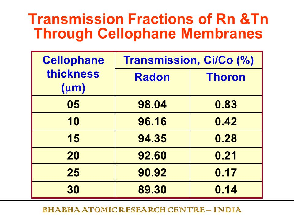 Transmission Fractions of Rn &Tn Through Cellophane Membranes