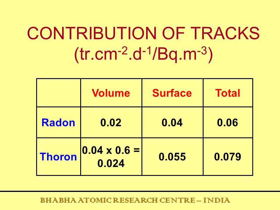 CONTRIBUTION OF TRACKS (tr.cm-2.d-1/Bq.m-3)