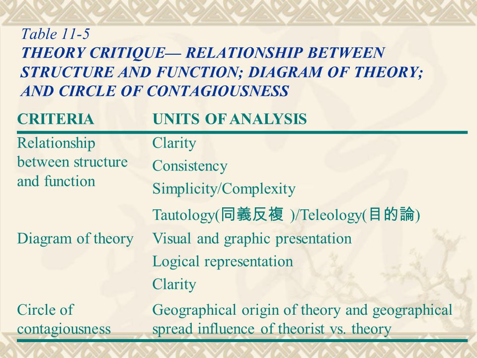 Table 11-5 THEORY CRITIQUE— RELATIONSHIP BETWEEN STRUCTURE AND FUNCTION; DIAGRAM OF THEORY; AND CIRCLE OF CONTAGIOUSNESS
