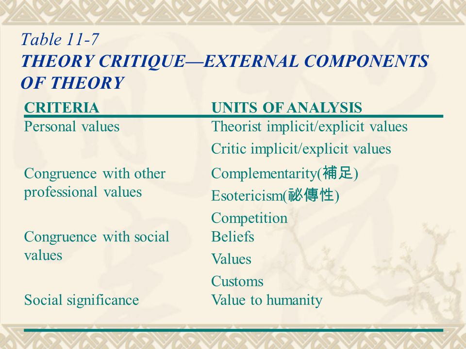 Table 11-7 THEORY CRITIQUE—EXTERNAL COMPONENTS OF THEORY