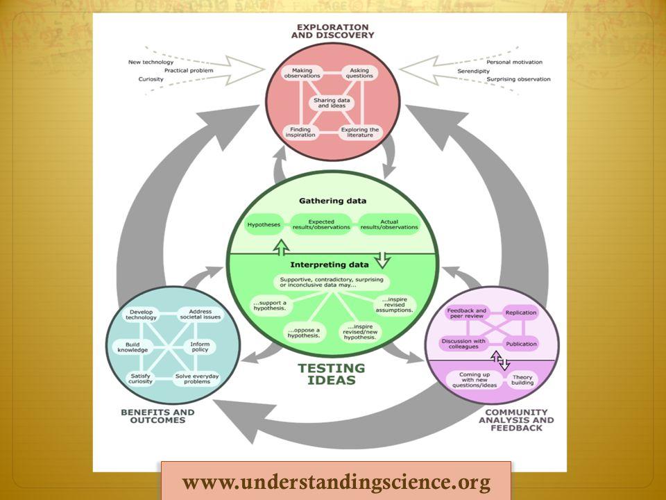 www.understandingscience.org