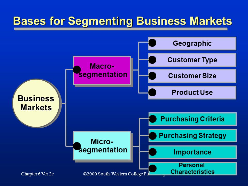 Bases for Segmenting Business Markets