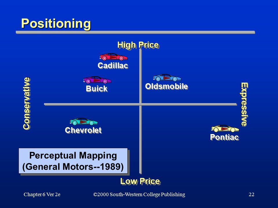 Segmenting and targeting markets ppt video online download for General motors pricing strategy