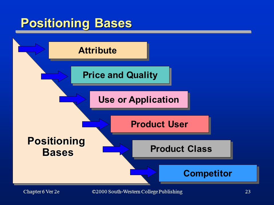 Positioning Bases Positioning Bases Attribute Price and Quality