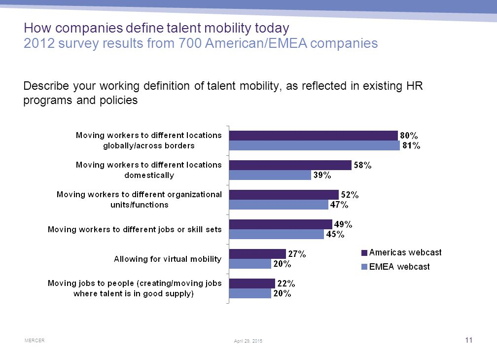 Highlights of talent mobility research findings Four primary barriers to talent mobility