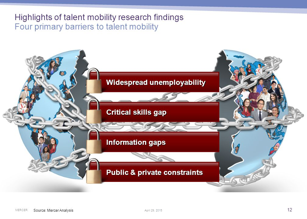 Highlights of talent mobility research findings Examples of successful multi-stakeholder collaboration
