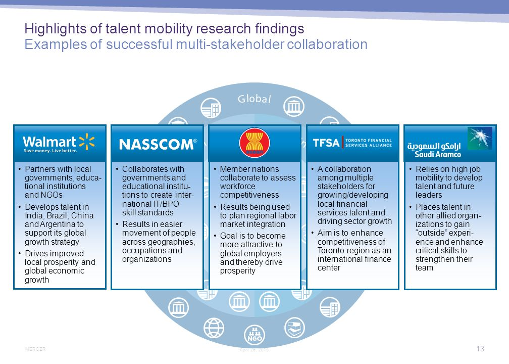 Highlights of talent mobility research findings Develop a collaborative mindset